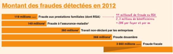 comparaison fraude fiscale sociale